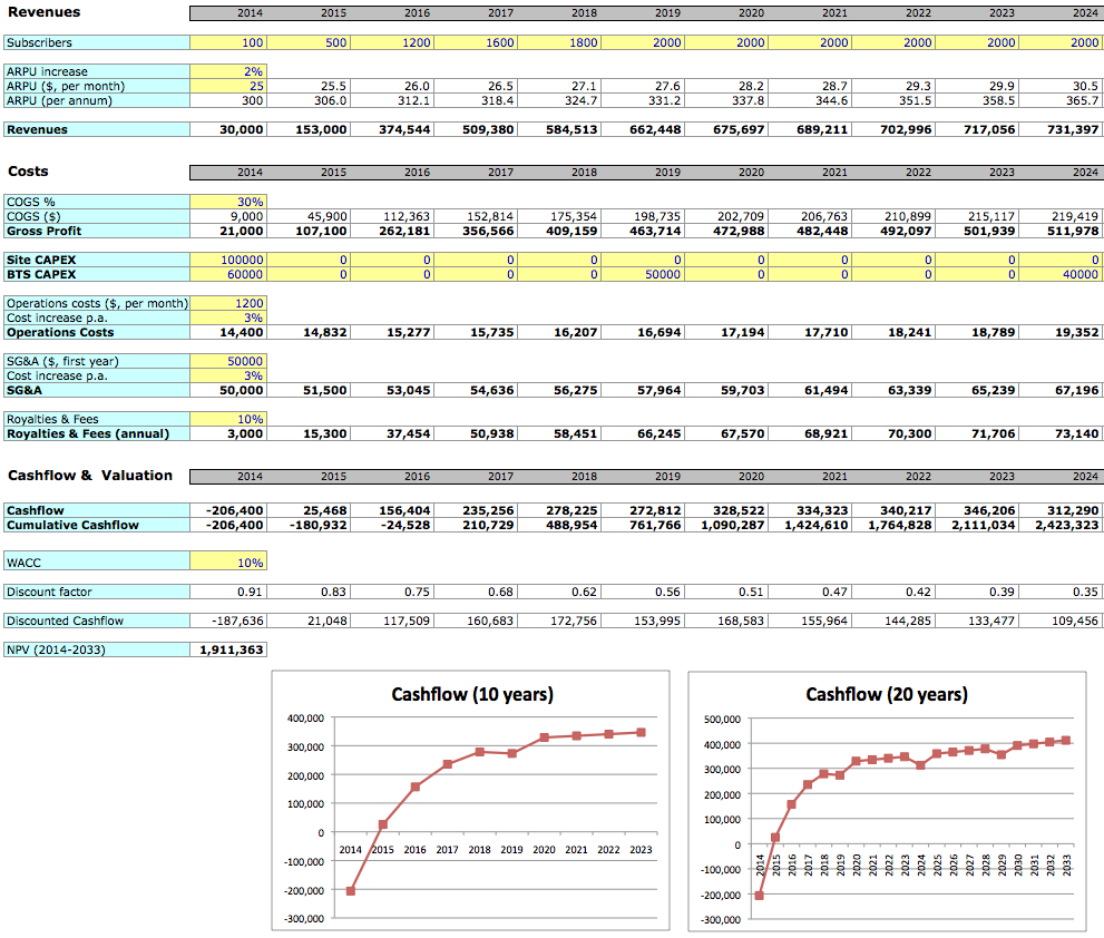 Financial plan template excel wajeb Images